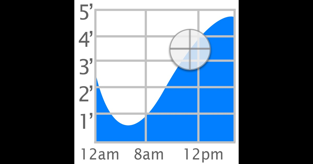 tide graph hd on the app store. Black Bedroom Furniture Sets. Home Design Ideas