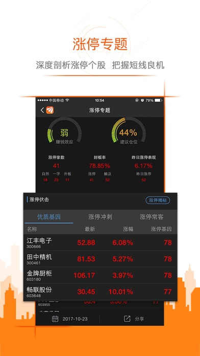 【官方出品】东方财富领先版-财经资讯&股票开户