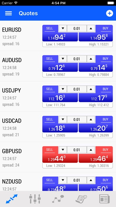 Netdania forex rates charts apk