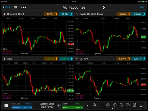 CMC CFD Trading for iPad screenshot 2