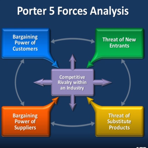 a study of porters five forces of competition