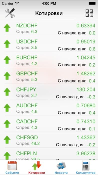 Экономический календарь Forex FxTeamСкриншоты 3